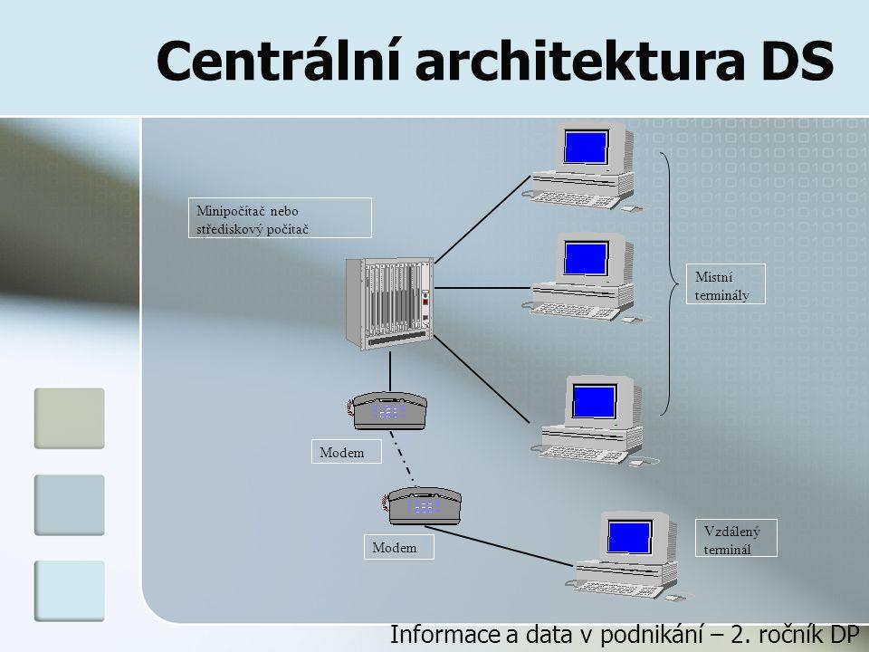 Centrální architektura DS Minipočítač nebo střediskový počítač Místní terminály Vzdálený terminál Modem Informace a data v podnikání – 2.