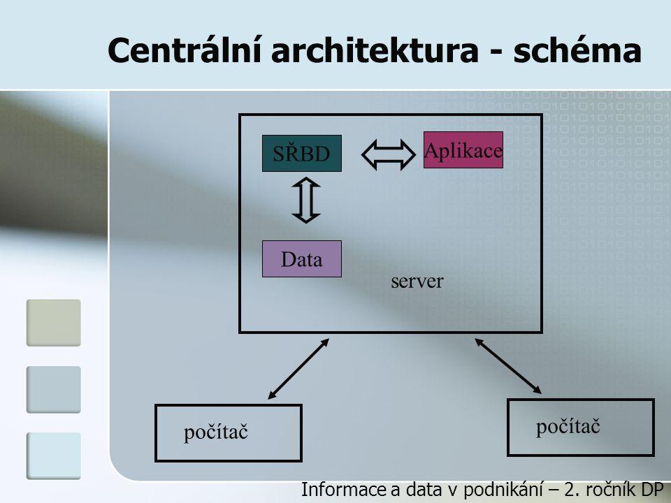 Centrální architektura - schéma Data SŘBD Aplikace server počítač Informace a data v podnikání – 2.