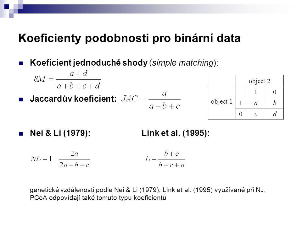 Koeficienty podobnosti pro binární data Koeficient jednoduché shody (simple matching): Jaccardův koeficient: Nei & Li (1979): Link et al. (1995): gene