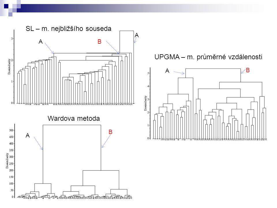 SL – m. nejbližšího souseda UPGMA – m. průměrné vzdálenosti Wardova metoda AB A A A B B
