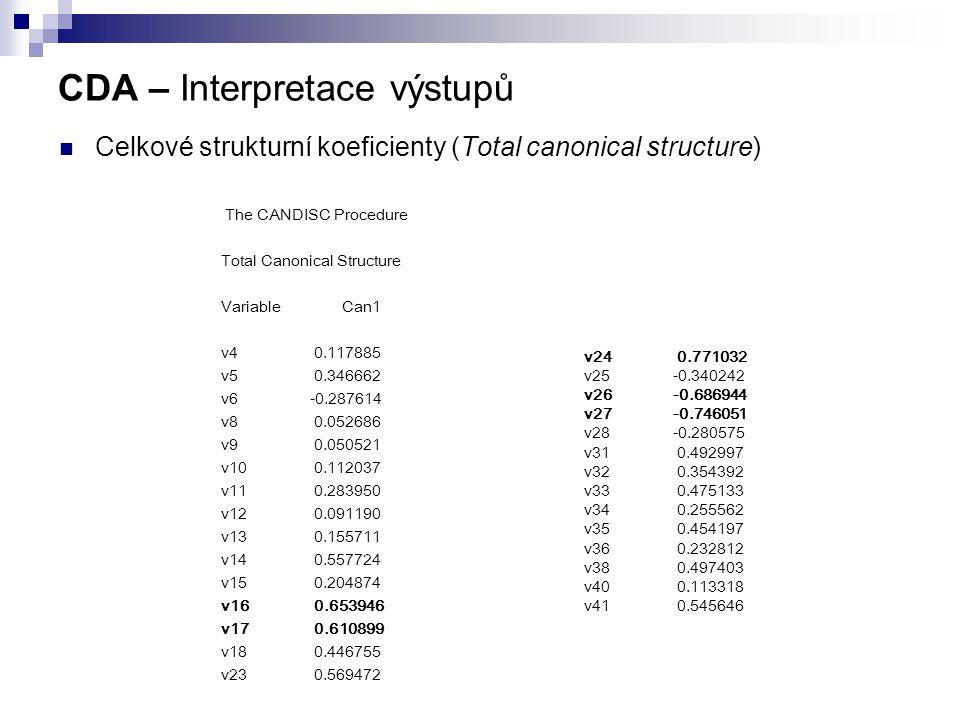 CDA – Interpretace výstupů Celkové strukturní koeficienty (Total canonical structure) The CANDISC Procedure Total Canonical Structure Variable Can1 v4