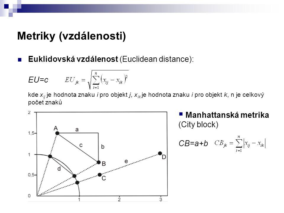 Metriky (vzdálenosti) Euklidovská vzdálenost (Euclidean distance): EU=c kde x ij je hodnota znaku i pro objekt j, x ik je hodnota znaku i pro objekt k