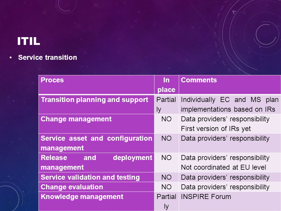 ITIL Service transition Proces In place Comments Transition planning and support Partial ly Individually EC and MS plan implementations based on IRs Change managementNO Data providers' responsibility First version of IRs yet Service asset and configuration management NOData providers' responsibility Release and deployment management NO Data providers' responsibility Not coordinated at EU level Service validation and testingNOData providers' responsibility Change evaluationNOData providers' responsibility Knowledge managementPartial ly INSPIRE Forum
