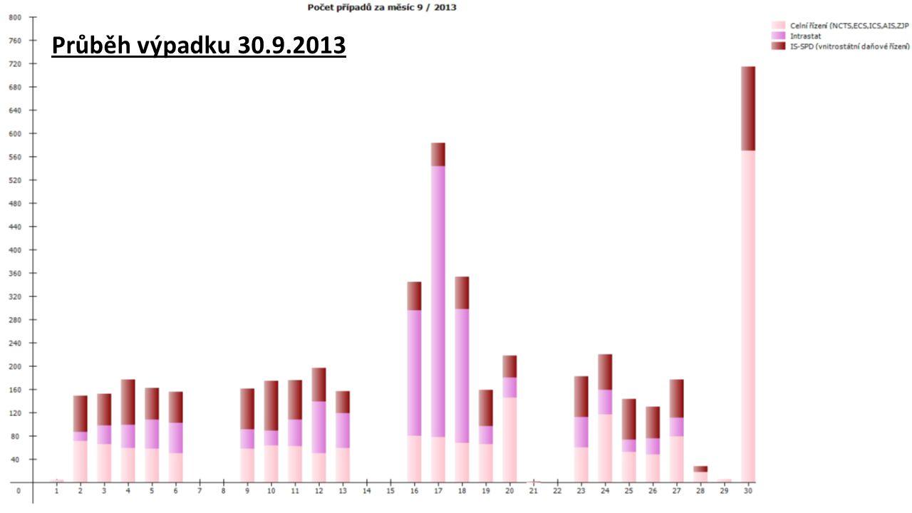 SMSK 12.12.2013 Porucha UPS farmy -Informační centrumzáří 2012- Výpadek napájení budovy GŘC 22.000Budova GŘC24.10.201290 minut Porucha UPS farmy 400In