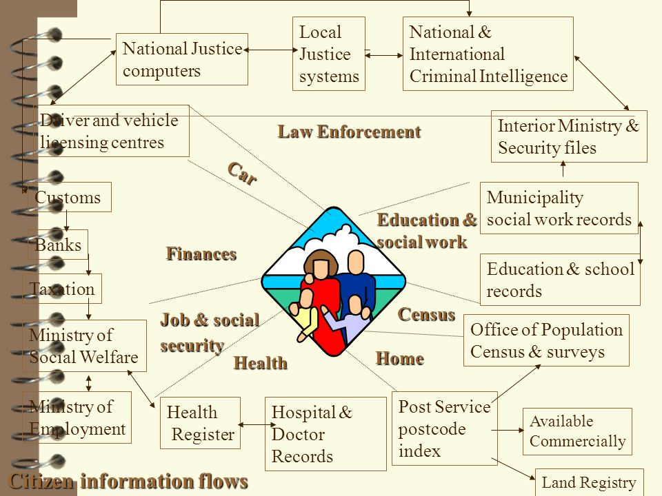 National Justice computers Local Justice systems Driver and vehicle licensing centres Customs Banks Taxation Ministry of Social Welfare Ministry of Employment Health Register Hospital & Doctor Records Post Service postcode index Land Registry Available Commercially National & International Criminal Intelligence Interior Ministry & Security files Municipality social work records Education & school records Office of Population Census & surveys Car Finances Job & social security Health Home Education & social work Census Law Enforcement Citizen information flows