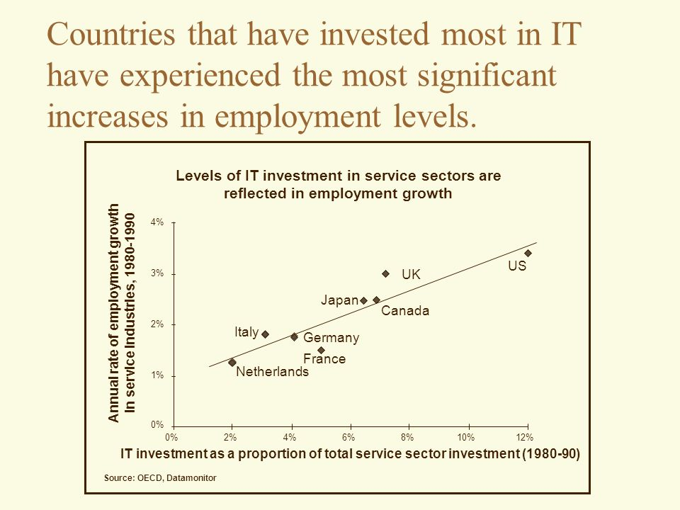 Countries that have invested most in IT have experienced the most significant increases in employment levels.
