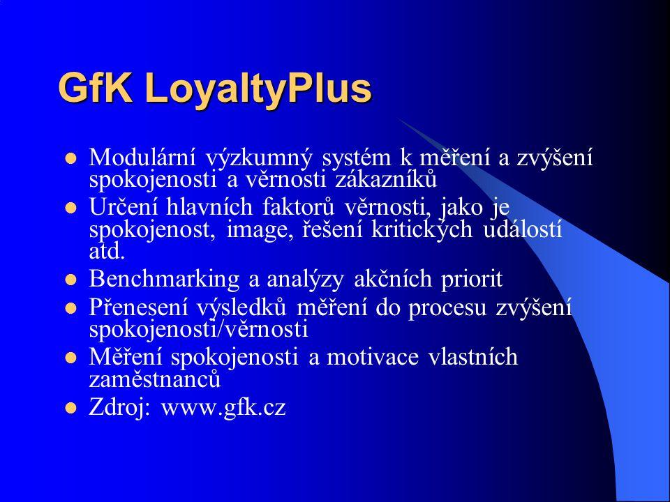 GfK LoyaltyPlus Modulární výzkumný systém k měření a zvýšení spokojenosti a věrnosti zákazníků Určení hlavních faktorů věrnosti, jako je spokojenost, image, řešení kritických událostí atd.