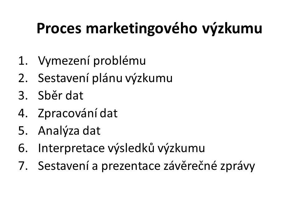 Proces marketingového výzkumu 1.Vymezení problému 2.Sestavení plánu výzkumu 3.Sběr dat 4.Zpracování dat 5.Analýza dat 6.Interpretace výsledků výzkumu