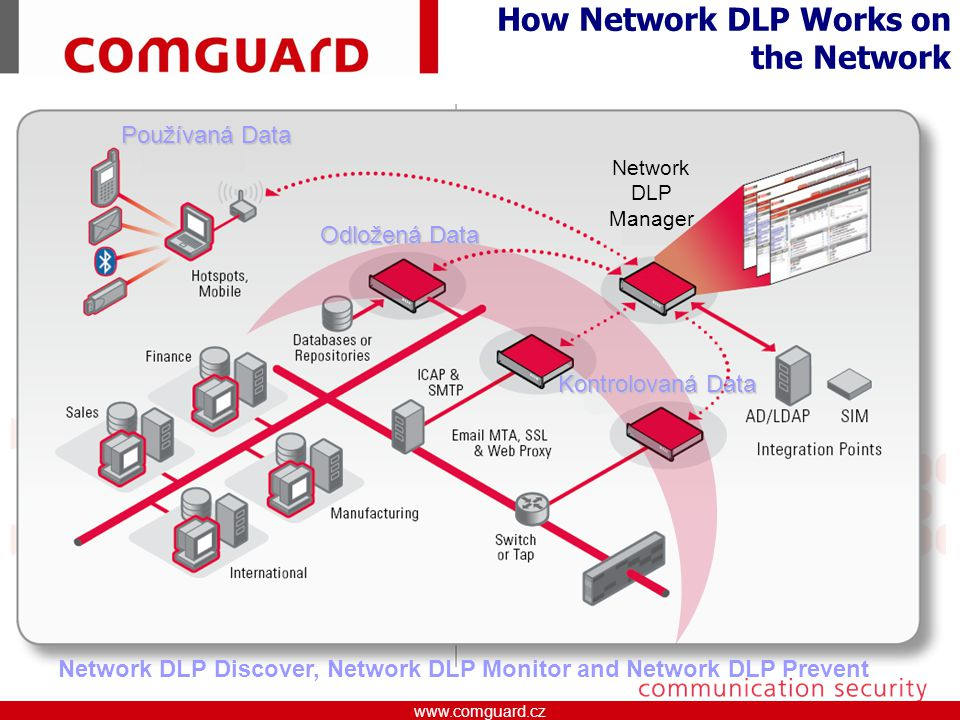 www.comguard.czcommunication security www.comguard.cz How Network DLP Works on the Network Network DLP Manager Network DLP Discover, Network DLP Monit