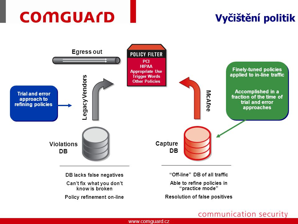 "www.comguard.czcommunication security www.comguard.cz Vyčištění politik Egress out ""Off-line"" DB of all traffic Able to refine policies in ""practice m"
