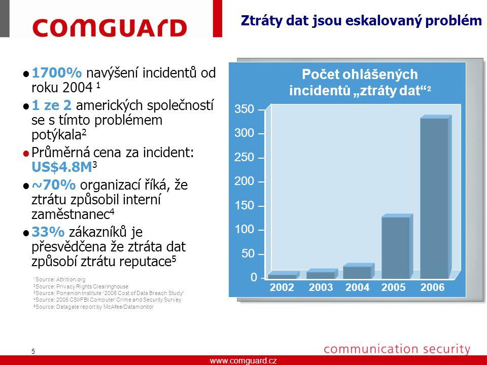 """www.comguard.czcommunication security www.comguard.cz 5 Ztráty dat jsou eskalovaný problém 1700% navýšení incidentů od roku 2004 1 1 ze 2 amerických společností se s tímto problémem potýkala 2 Průměrná cena za incident: US$4.8M 3 ~70% organizací říká, že ztrátu způsobil interní zaměstnanec 4 33% zákazníků je přesvědčena že ztráta dat způsobí ztrátu reputace 5 1 Source: Attrition.org 3 Source: Privacy Rights Clearinghouse 3 Source: Ponemon Institute 2006 Cost of Data Breach Study 4 Source: 2006 CSI/FBI Computer Crime and Security Survey 5 Source: Datagate report by McAfee/Datamonitor 350 – 300 – 250 – 200 – 150 – 100 – 50 – 0 - 2002 2003 2004 2005 2006 Počet ohlášených incidentů """"ztráty dat 2"""
