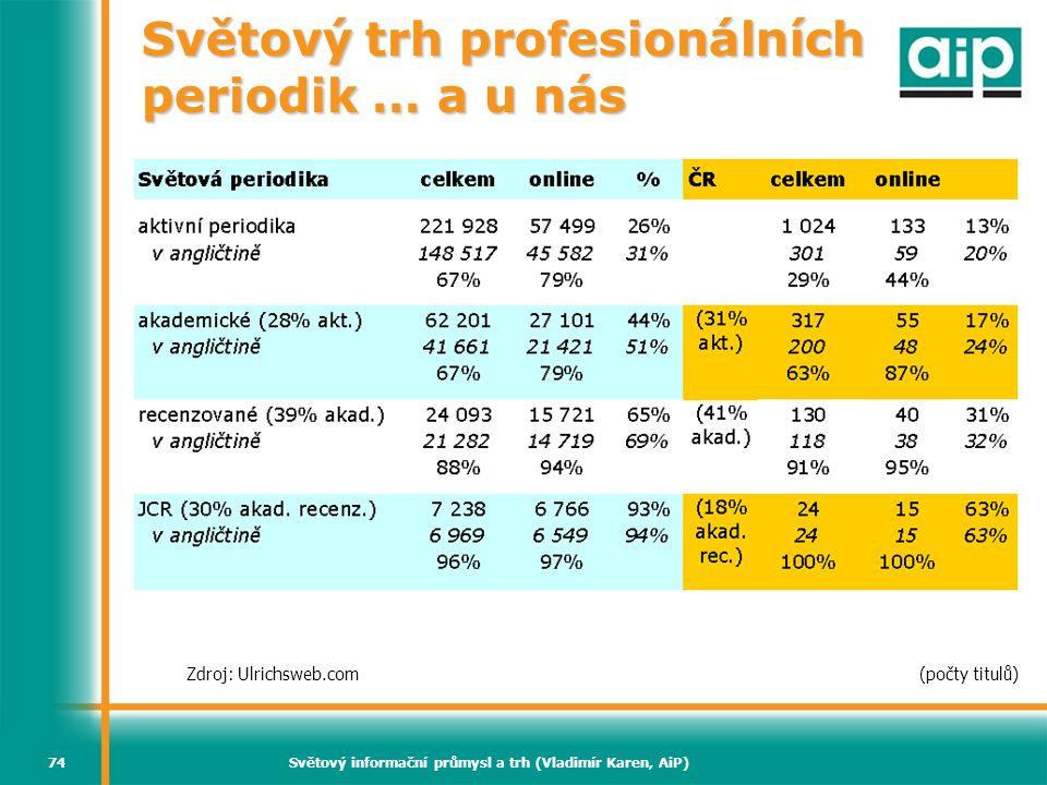 Světový informační průmysl a trh (Vladimír Karen, AiP)74 Světový trh profesionálních periodik … a u nás Zdroj: Ulrichsweb.com(počty titulů)
