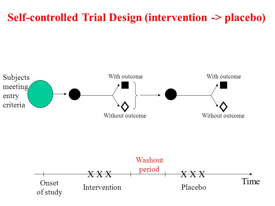 X X X Onset of study Intervention Placebo Time With outcome Without outcome Subjects meeting entry criteria Self-controlled Trial Design (intervention
