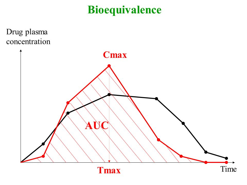 Bioequivalence Drug plasma concentration Time AUC Cmax Tmax