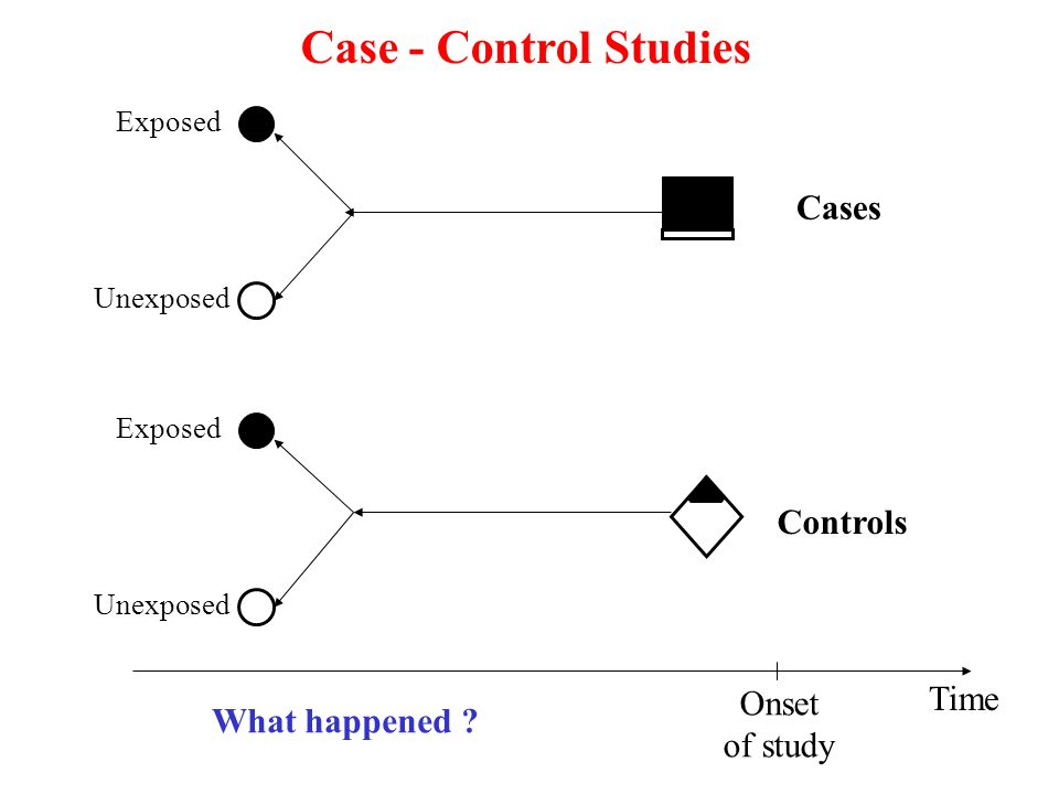 Onset of study Time Exposed Unexposed Cases Controls Case - Control Studies Exposed Unexposed What happened ?