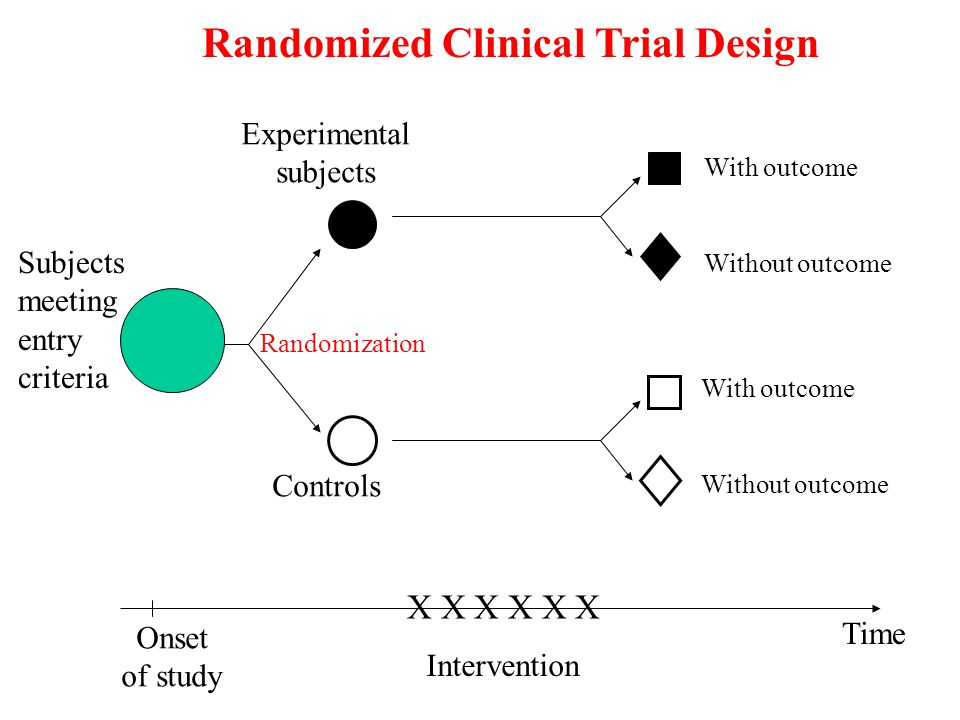 X X X Onset of study Intervention in subjects only Time Subjects Results of Controls from previous (historical) study With outcome Without outcome With outcome Without outcome Clinical Trial with External Controls (including historical)