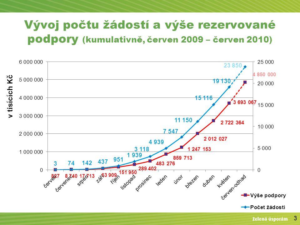 3 Vývoj počtu žádostí a výše rezervované podpory (kumulativně, červen 2009 – červen 2010)