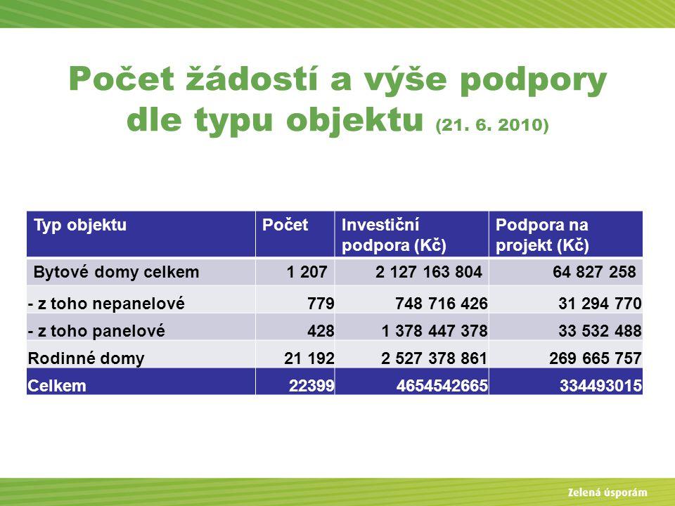 Počet žádostí a výše podpory dle typu objektu (21.