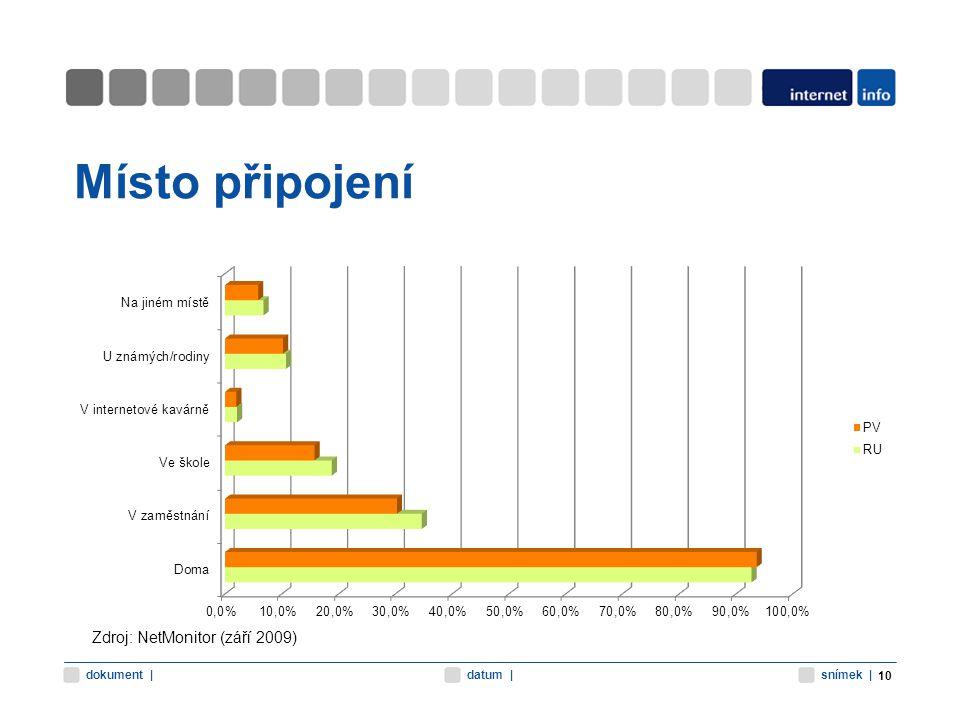 snímek |datum |dokument | Místo připojení 10 Zdroj: NetMonitor (září 2009)