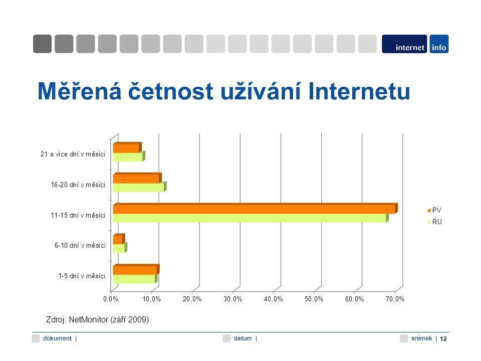 snímek |datum |dokument | Měřená četnost užívání Internetu 12 Zdroj: NetMonitor (září 2009)