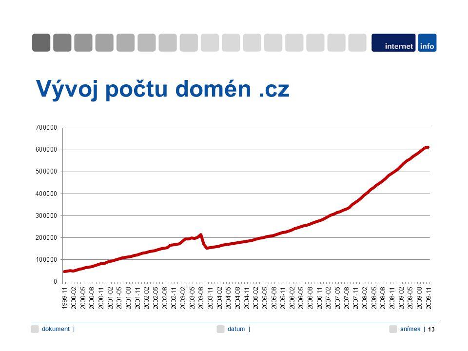 snímek |datum |dokument | Vývoj počtu domén.cz 13