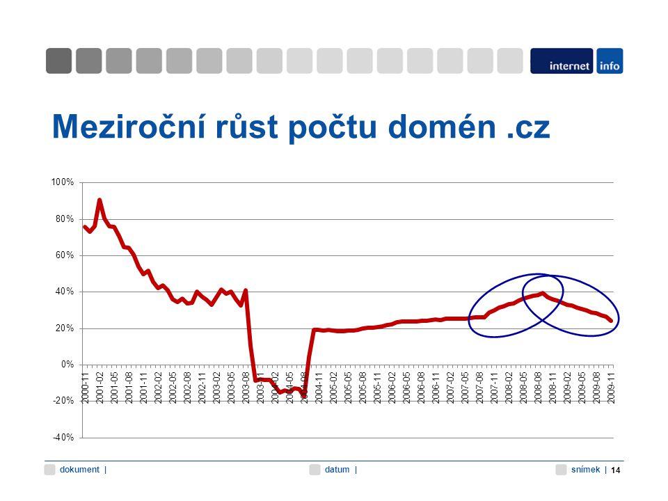 snímek |datum |dokument | Meziroční růst počtu domén.cz 14