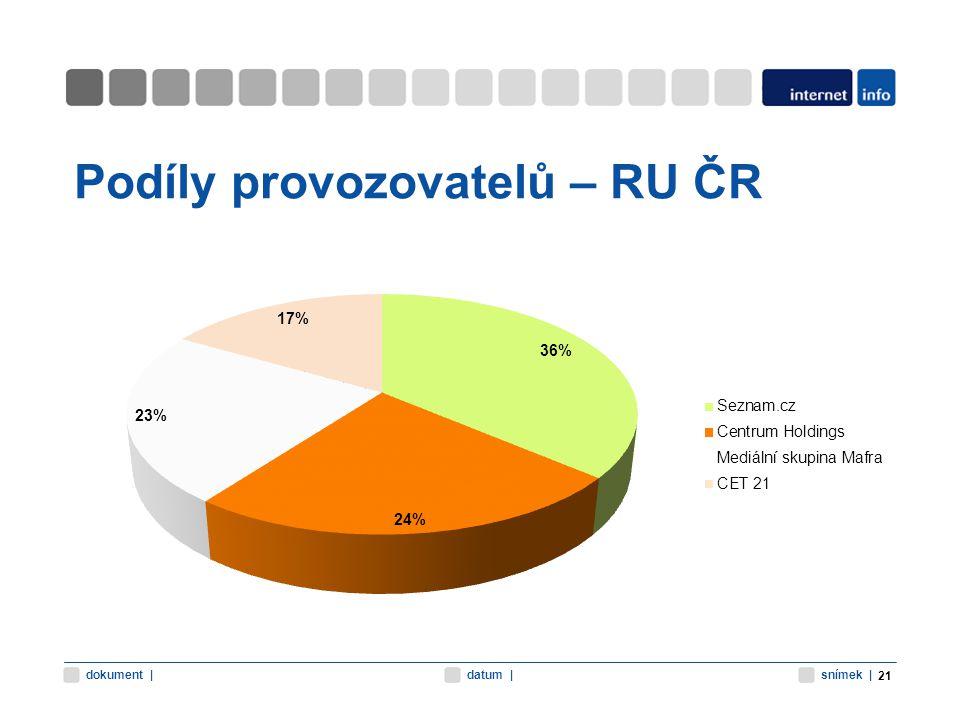 snímek |datum |dokument | Podíly provozovatelů – RU ČR 21