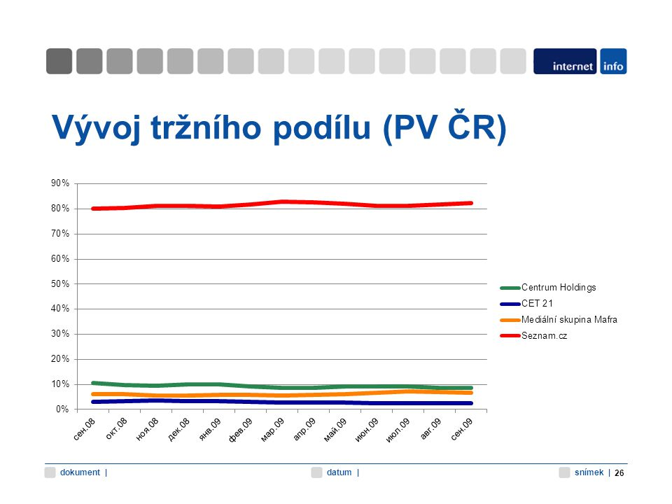 snímek |datum |dokument | Vývoj tržního podílu (PV ČR) 26