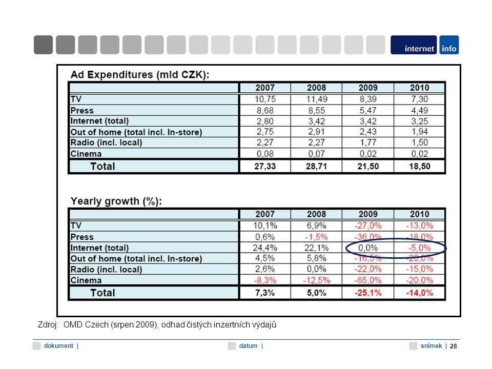 snímek |datum |dokument | Zdroj: OMD Czech (srpen 2009), odhad čistých inzertních výdajů 28
