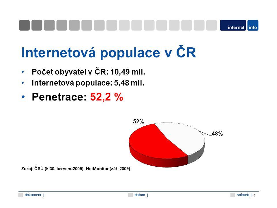 snímek |datum |dokument | Internetová populace v ČR Počet obyvatel v ČR: 10,49 mil. Internetová populace: 5,48 mil. Penetrace: 52,2 % Zdroj: ČSÚ (k 30