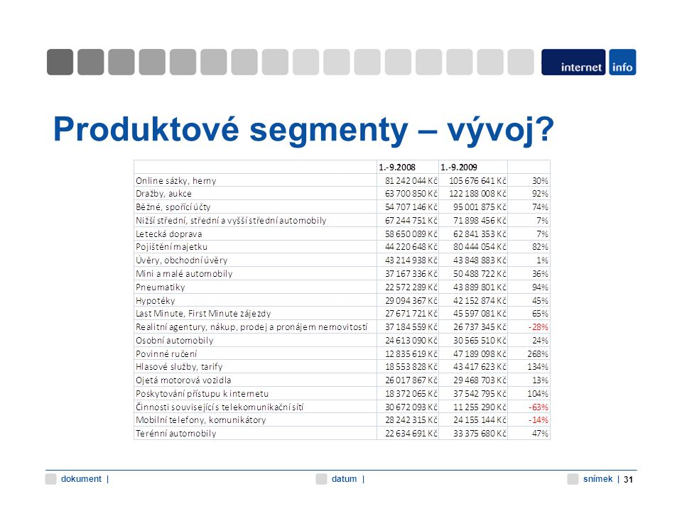 snímek |datum |dokument | Produktové segmenty – vývoj? 31