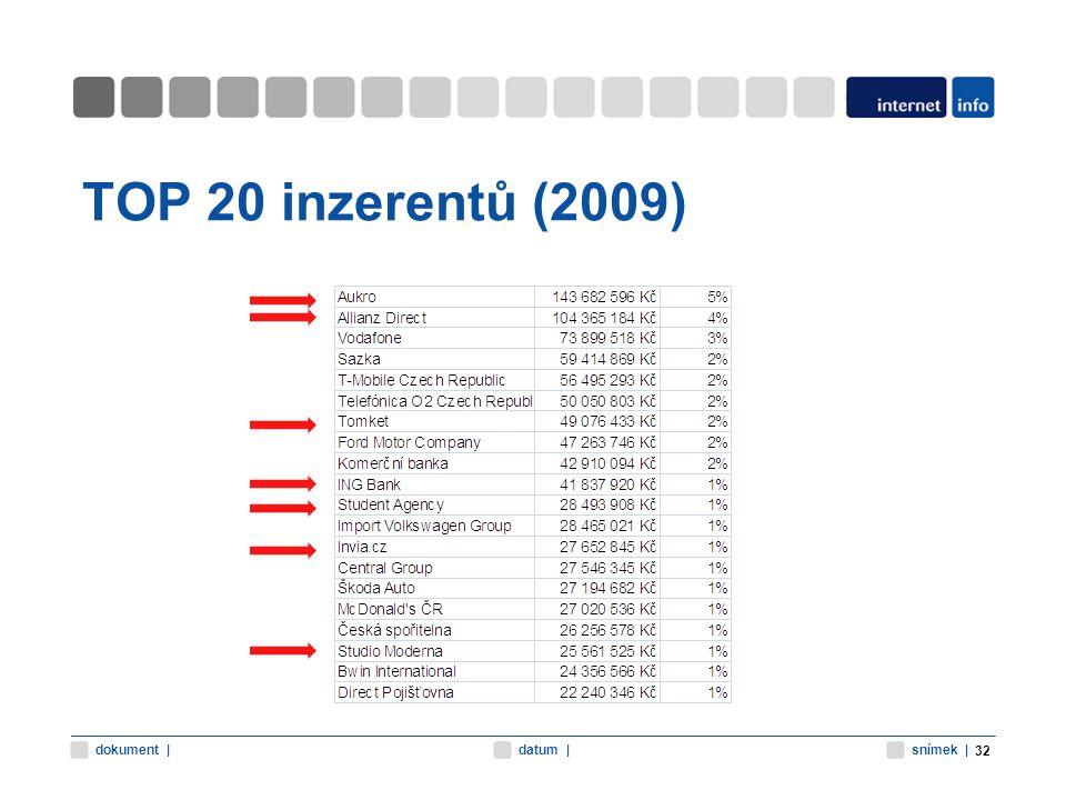 snímek |datum |dokument | TOP 20 inzerentů (2009) 32