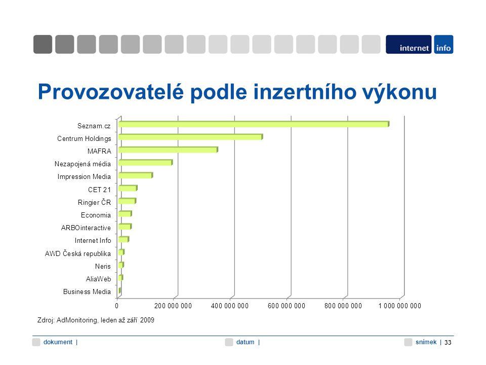 snímek |datum |dokument | Provozovatelé podle inzertního výkonu 33 Zdroj: AdMonitoring, leden až září 2009