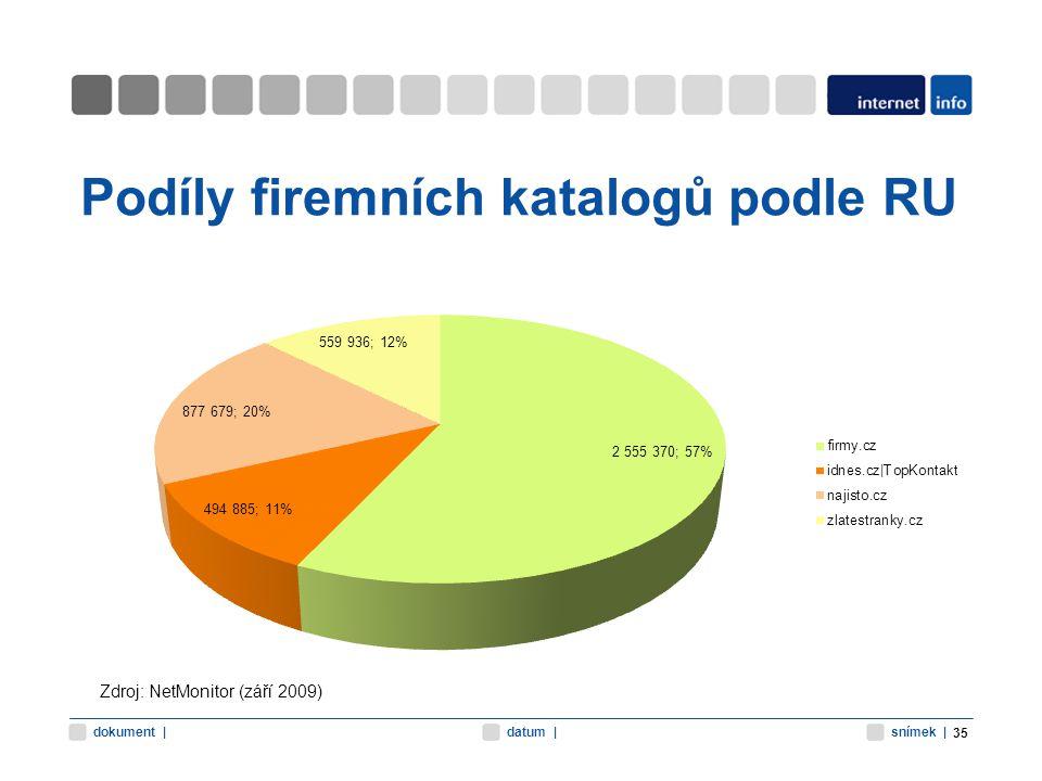 snímek |datum |dokument | Podíly firemních katalogů podle RU 35 Zdroj: NetMonitor (září 2009)