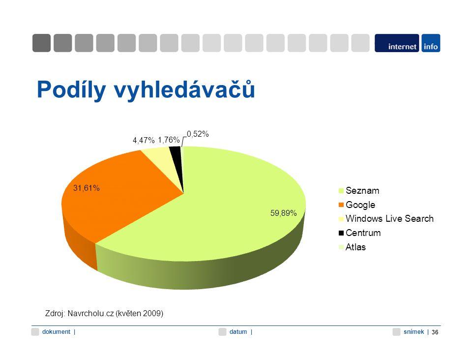 snímek |datum |dokument | Podíly vyhledávačů 36 Zdroj: Navrcholu.cz (květen 2009)