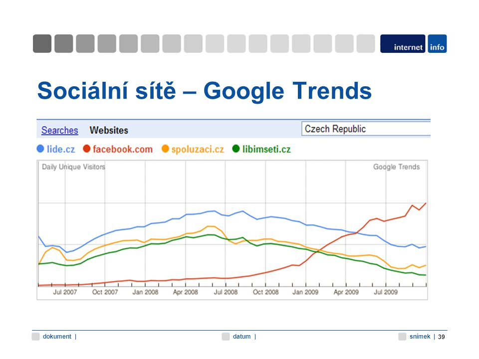 snímek |datum |dokument | Sociální sítě – Google Trends 39