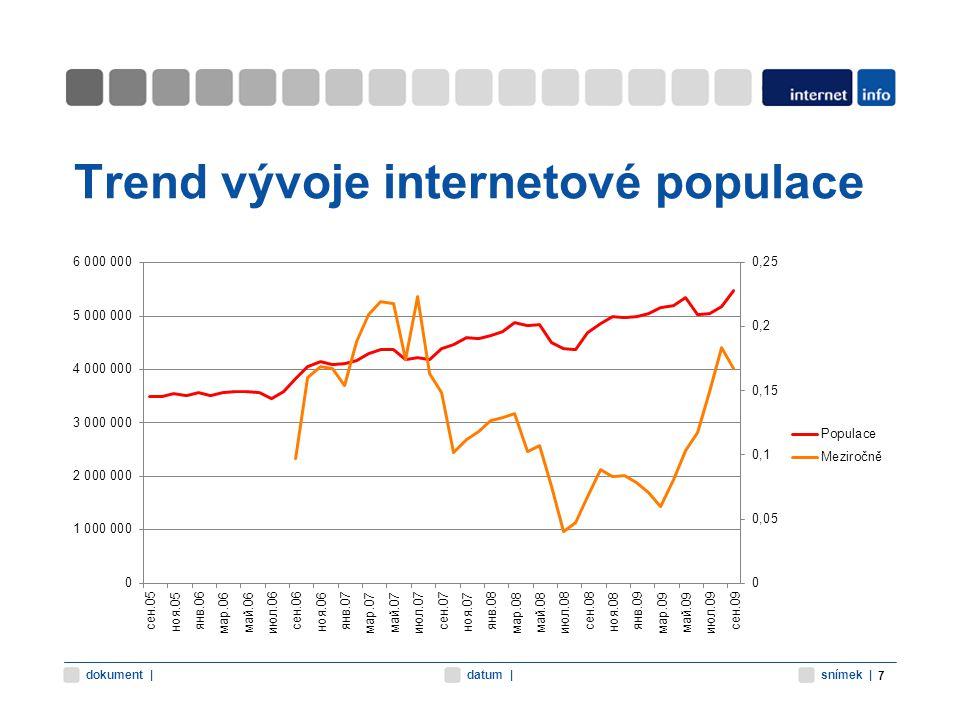 snímek |datum |dokument | Trend vývoje internetové populace 7