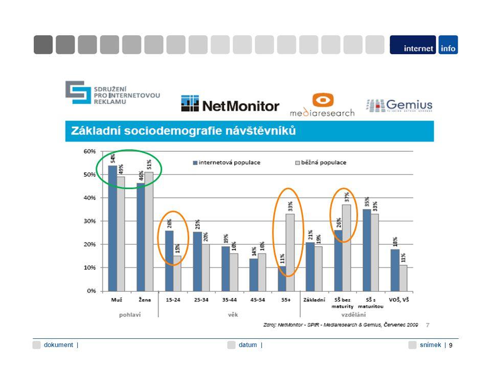 snímek  datum  dokument   Místo připojení 10 Zdroj: NetMonitor (září 2009)
