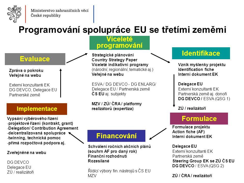 Programování spolupráce EU se třetími zeměmi Víceleté programování Evaluace Implementace Formulace Identifikace Financování Strategické plánování Coun