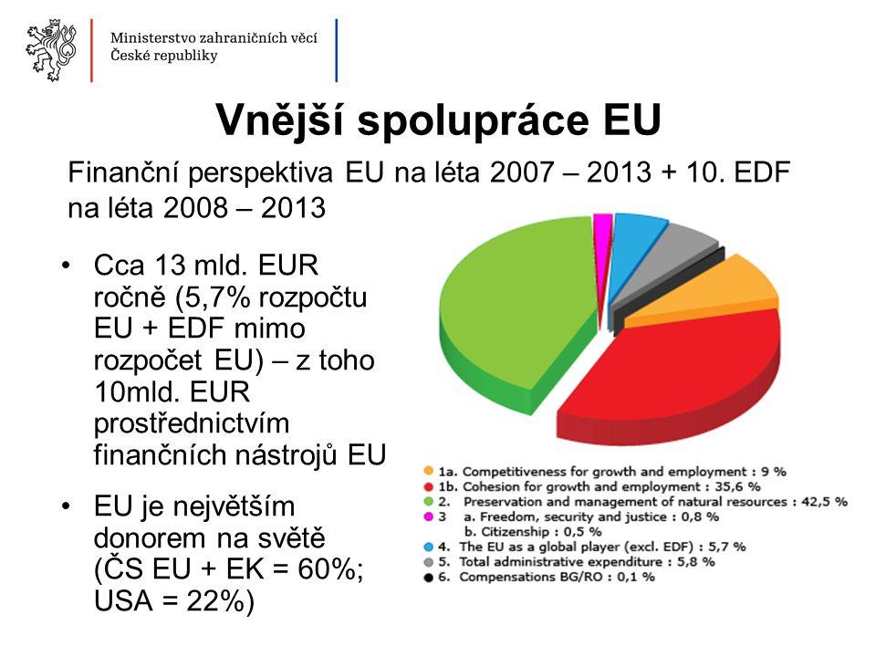 Vnější spolupráce EU Cca 13 mld. EUR ročně (5,7% rozpočtu EU + EDF mimo rozpočet EU) – z toho 10mld. EUR prostřednictvím finančních nástrojů EU EU je