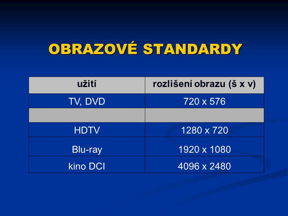 OBRAZOVÉ STANDARDY užitírozlišení obrazu (š x v) TV, DVD720 x 576 HDTV1280 x 720 Blu-ray1920 x 1080 kino DCI4096 x 2480