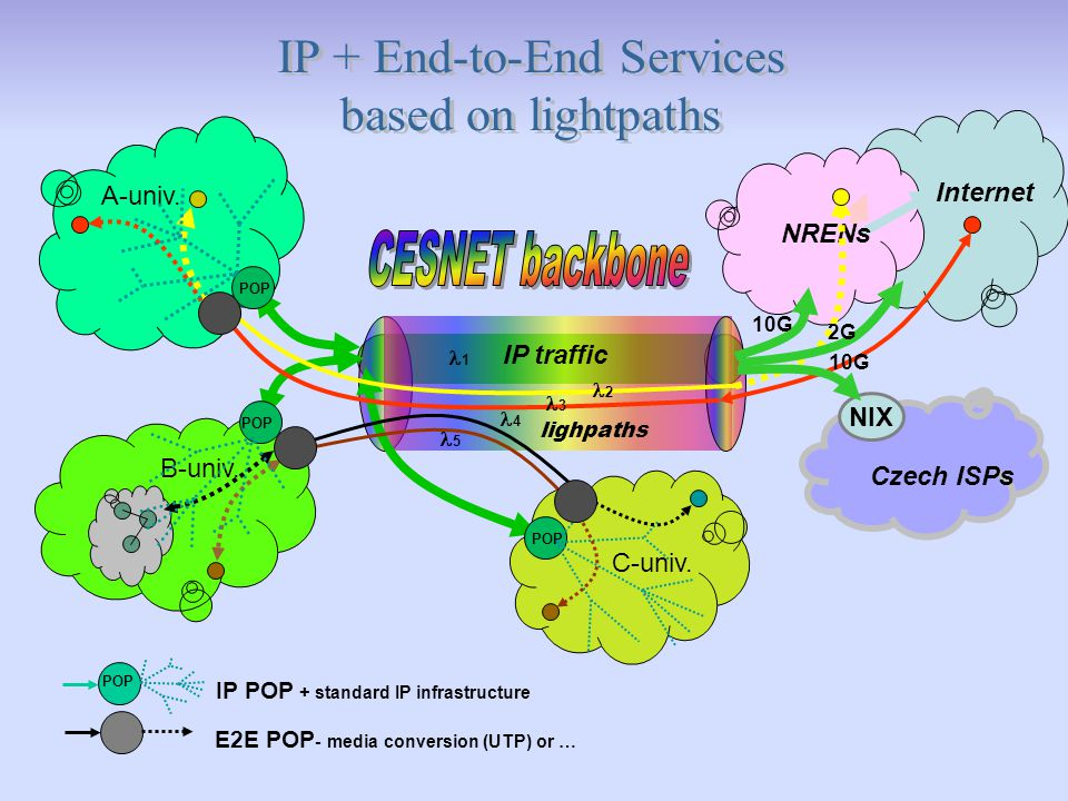 IP traffic B-univ. A-univ. C-univ. NRENs Internet lighpaths POP E2E POP - media conversion (UTP) or … POP IP POP + standard IP infrastructure NIX Czec
