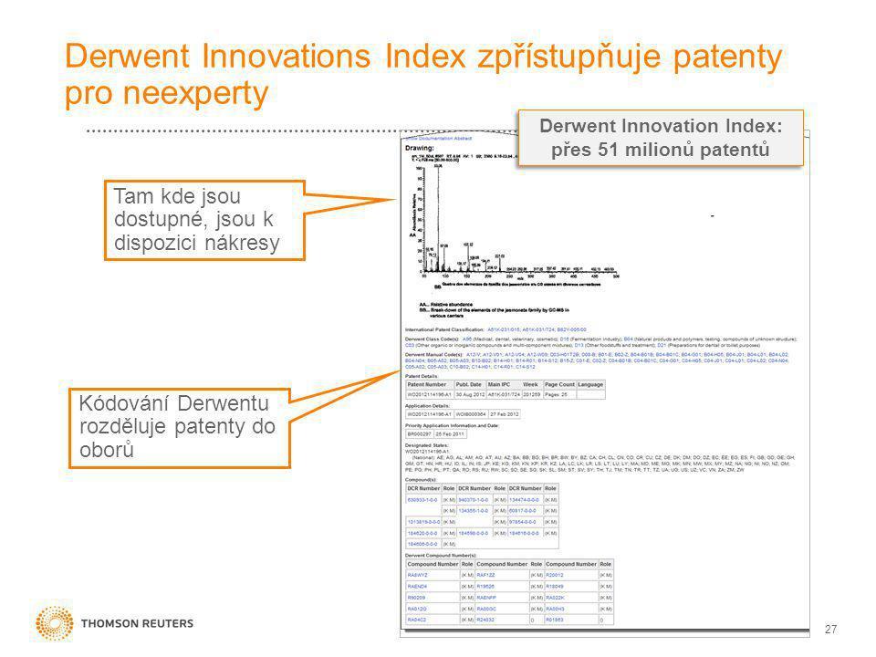 27 Derwent Innovations Index zpřístupňuje patenty pro neexperty Tam kde jsou dostupné, jsou k dispozici nákresy Kódování Derwentu rozděluje patenty do oborů Derwent Innovation Index: přes 51 milionů patentů Derwent Innovation Index: přes 51 milionů patentů
