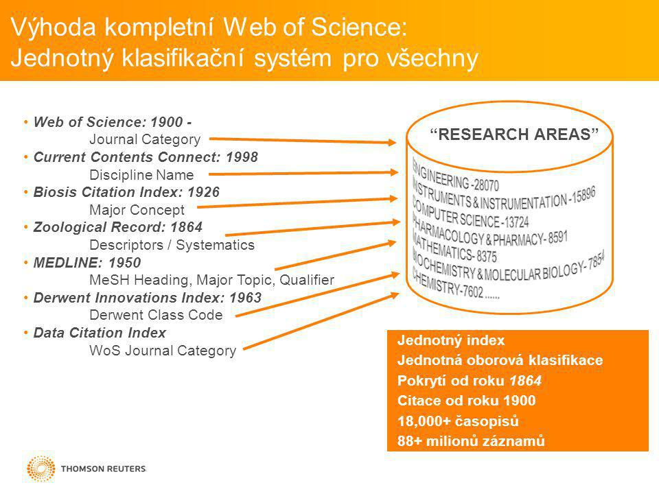 Výhoda kompletní Web of Science: Jednotný klasifikační systém pro všechny Jednotný index Jednotná oborová klasifikace Pokrytí od roku 1864 Citace od roku 1900 18,000+ časopisů 88+ milionů záznamů Web of Science: 1900 - Journal Category Current Contents Connect: 1998 Discipline Name Biosis Citation Index: 1926 Major Concept Zoological Record: 1864 Descriptors / Systematics MEDLINE: 1950 MeSH Heading, Major Topic, Qualifier Derwent Innovations Index: 1963 Derwent Class Code Data Citation Index WoS Journal Category RESEARCH AREAS