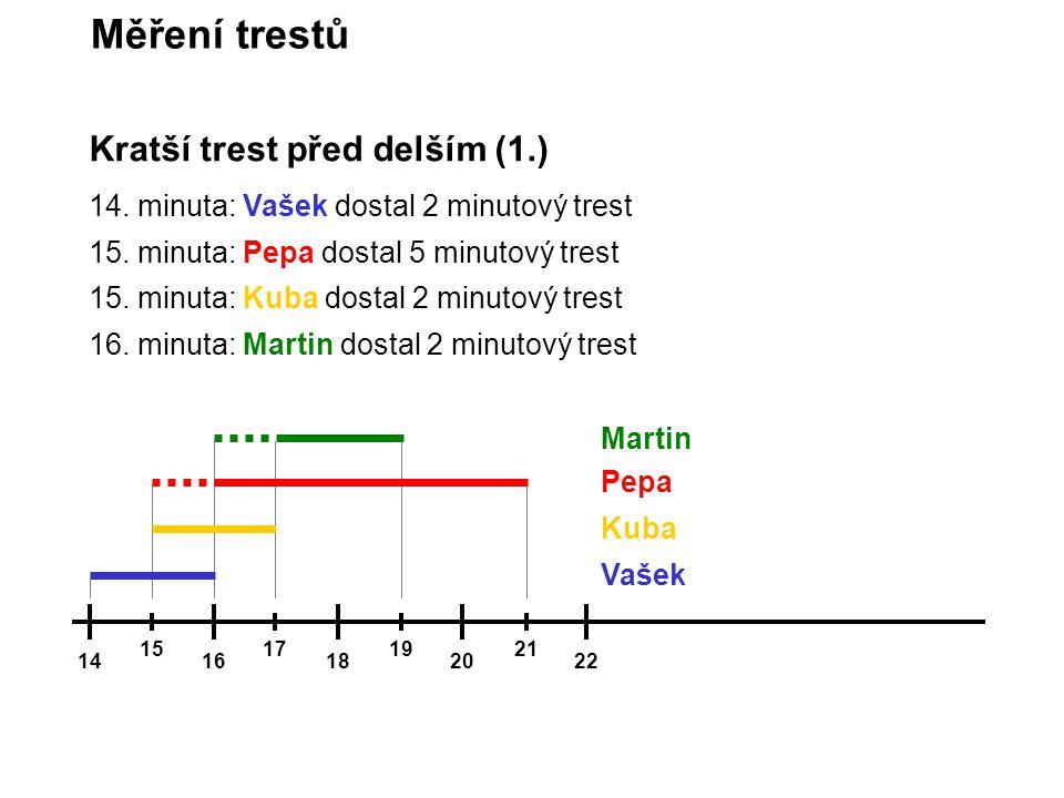 Kratší trest před delším (1.) 14. minuta: Vašek dostal 2 minutový trest 15. minuta: Pepa dostal 5 minutový trest 15. minuta: Kuba dostal 2 minutový tr