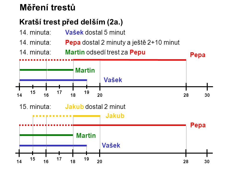 14161820282830 1517171919 Kratší trest před delším (2a.) Měření trestů 14. minuta:Vašek dostal 5 minut 14. minuta:Pepa dostal 2 minuty a ještě 2+10 mi