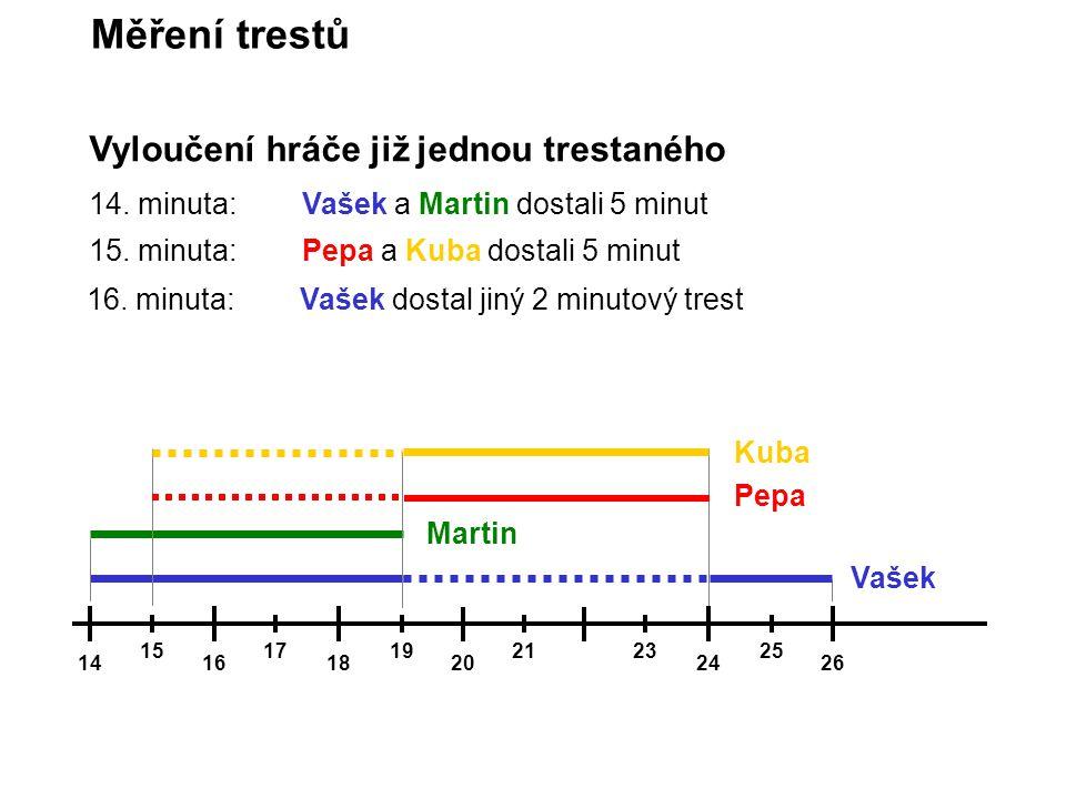 Vyloučení hráče již jednou trestaného Měření trestů 14161820 151717191921 2426 2325 14. minuta:Vašek a Martin dostali 5 minut Vašek Martin Pepa Kuba 1