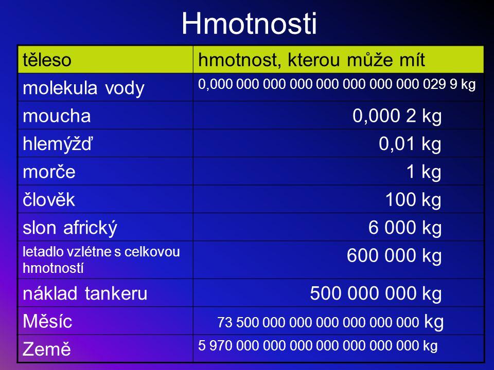 Hmotnosti tělesohmotnost, kterou může mít molekula vody 0,000 000 000 000 000 000 000 000 029 9 kg moucha 0,000 2 kg hlemýžď 0,01 kg morče 1 kg člověk
