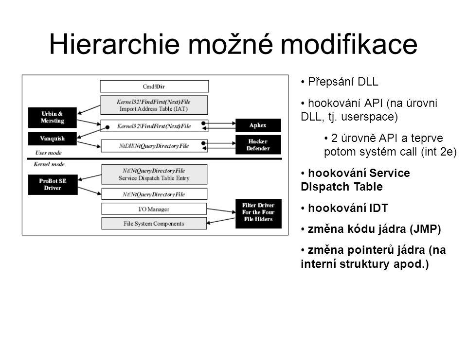 Hierarchie možné modifikace Přepsání DLL hookování API (na úrovni DLL, tj.