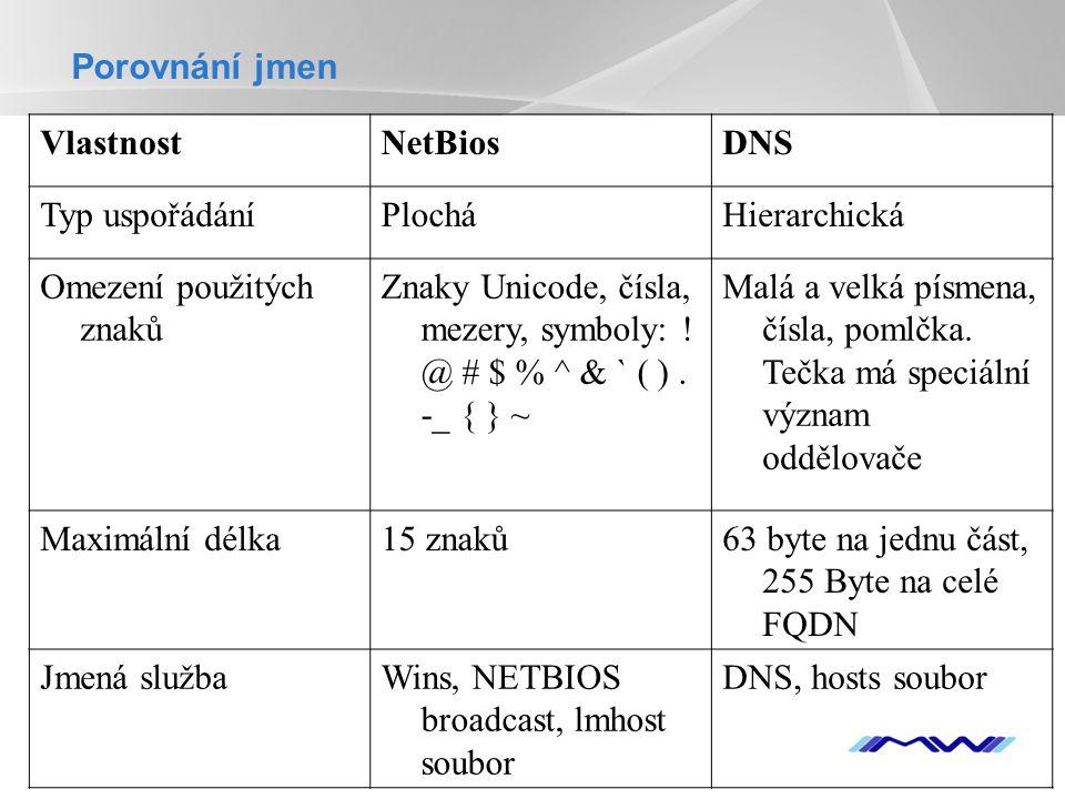 YOUR LOGO Porovnání jmen VlastnostNetBiosDNS Typ uspořádáníPlocháHierarchická Omezení použitých znaků Znaky Unicode, čísla, mezery, symboly: ! @ # $ %